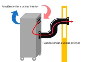 como-funciona-aire-acondicionado-portatil