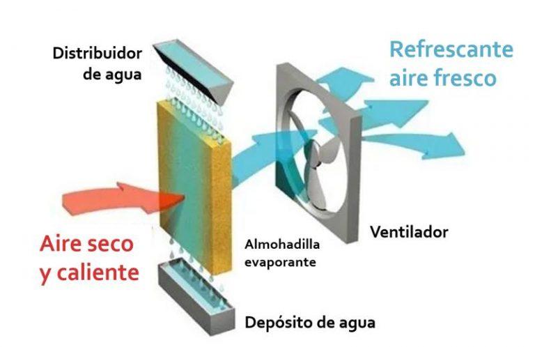 climatizador-evaporativo-terclima